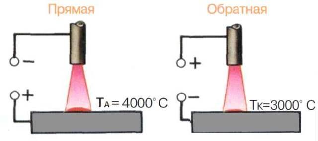 Обратная и прямая полярность при сварке инвертором: на постоянном и переменном токе, выбор модели