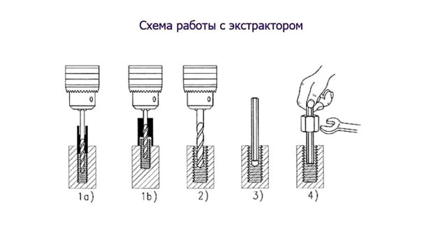 Как выкрутить, сорвать, срезать или открутить болт с сорванными гранями