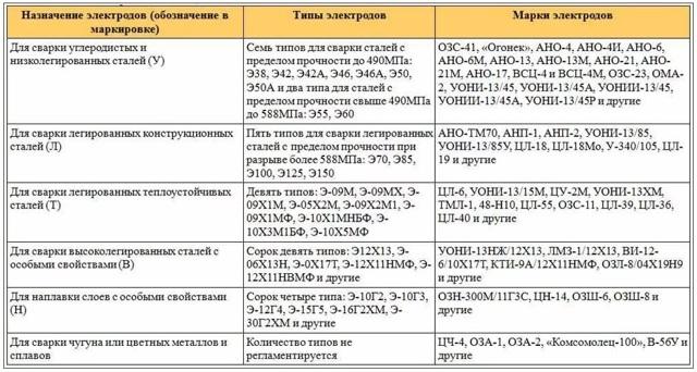 Электроды для контактной сварки: предназначение, особенности выбора и характеристики