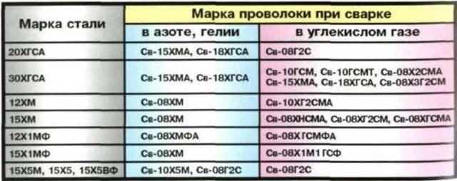 Разновидности сварочной проволоки и особенности применения расходного элемента