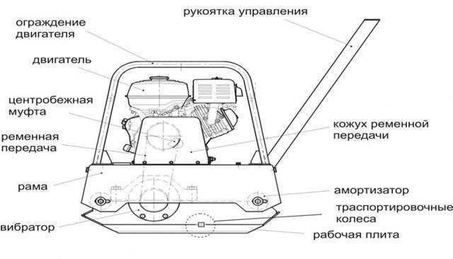 Электрическая виброплита: свойства, назначение, особенности конструкции и выбора электро инструмента