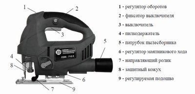 Электрический лобзик для дома: критерии выбора, функции инструмента, особенности конструкции пилы
