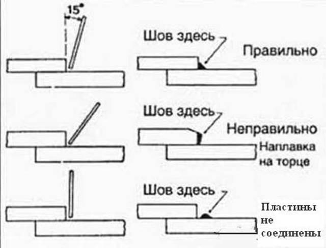 Сварные швы: классификация, типы сварочных соединений, основные геометрические параметры шва