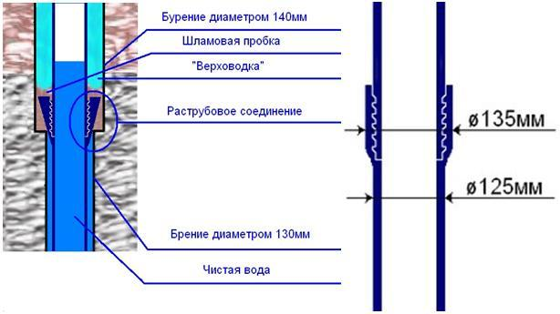 Обсадные трубы: описание, назначение и разновидности, особенности самостоятельного монтажа