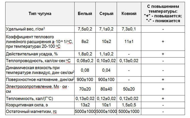 Температура плавления стали: физическая таблица, виды и свойства чугуна