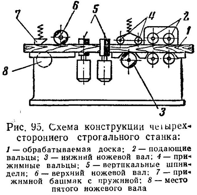 Строгальный станок по дереву: виды приборов и особенности их использования в производстве