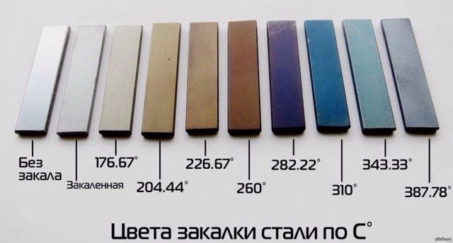 Что такое закалка стали, виды закалки металла и применяемая температура