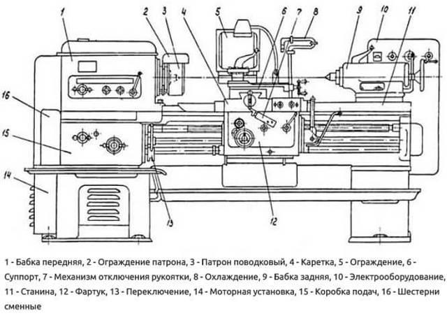 Технические характеристики, область применения и преимущества токарно-винторезного станка 1к62