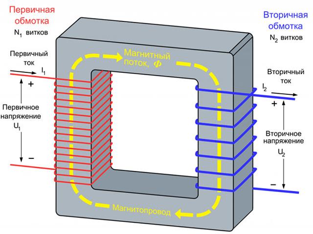 Конструкция сварочных трансформаторов: принцип работы и характеристики, распространенные неисправности