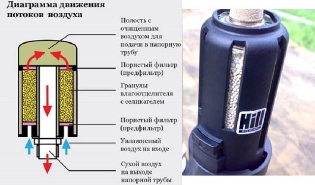Влагоотделитель для компрессора: особенности, виды, советы и этапы изготовления своими руками