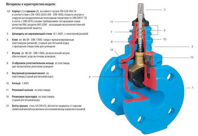 Запорно регулирующая арматура: основные сведения и сферы применения