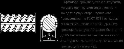 Сортамент арматуры по ГОСТ: площади сечения, классификация и применение