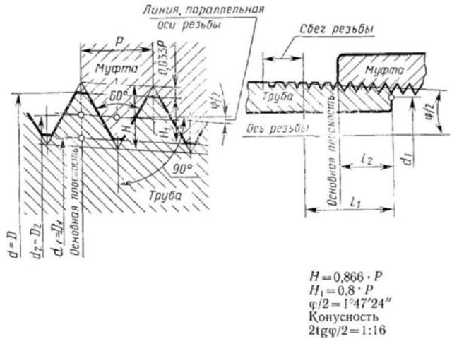 Клупп для нарезки резьбы на трубах: описание и принципы работы, виды и правила выбора