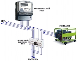 Рубильник перекидной для генератора: особенности, принцип работы, критерии выбора