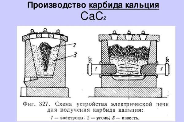 Что такое карбид кальция: особенности вещества и его применение в сварке