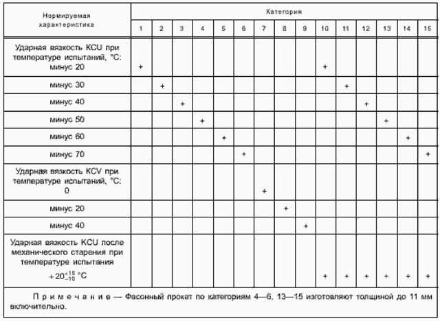 Сталь 09г2с: расшифровка и характеристики, применения и недостатки, ГОСТ