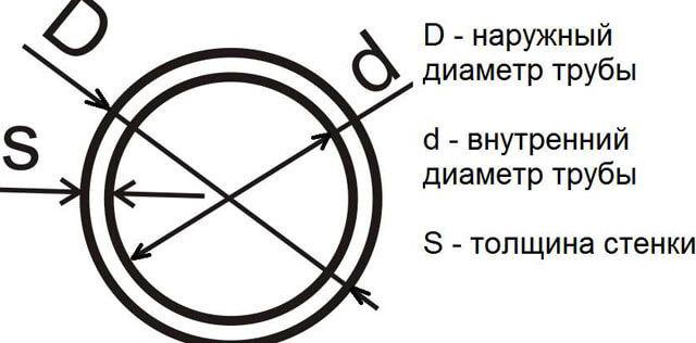 Площадь поперечного сечения: особенности величины, как найти её для круга