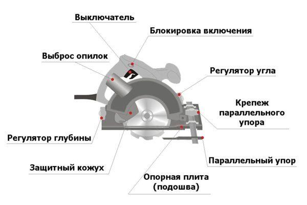 Рекомендации по изготовлению своими руками стола для размещения циркулярной пилы