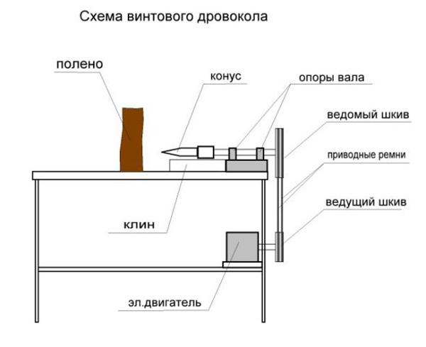Винтовой конусный дровокол: сборка оборудования своими руками и основные правила использования