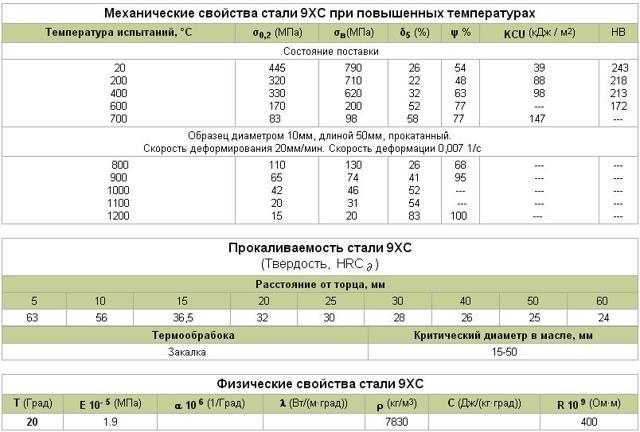 Сталь 9хс: расшифровка марки и химический состав, характеристики и технологии закалки, область применения