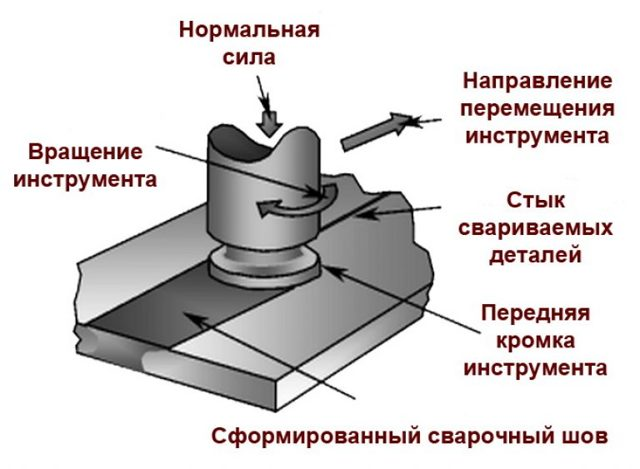 Особенности сварки трением с перемешиванием: принцип и сферы применения