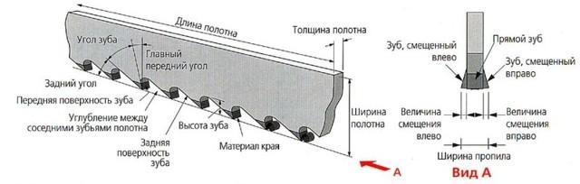 Полотно по металлу: описание и характеристики, этапы работы и правила эксплуатации