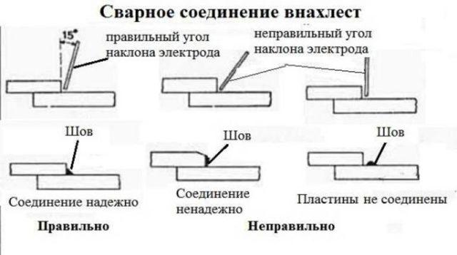 Сварные соединения: все разновидности, подробное описание