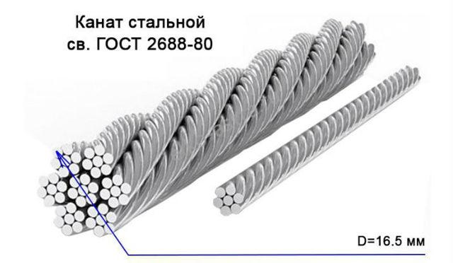 Канаты стальные ГОСТ 2688—80: технические условия, характеристики и рекомендации по применению