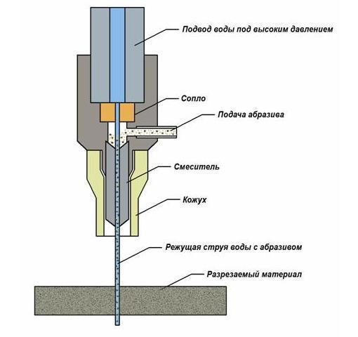 Гидроабразивная резка металла: виды, принцип работы и особенности