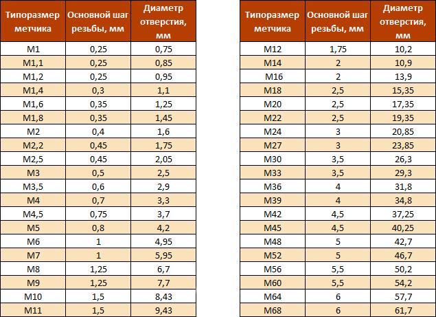 Метчик для нарезки резьбы разного вида: как правильно выбрать устройство, таблица видов