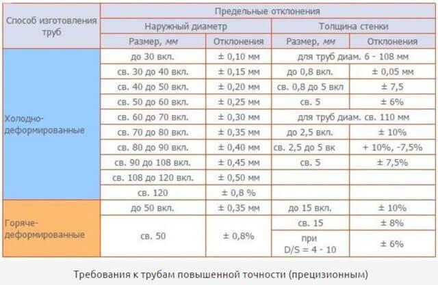 Трубы стальные сварные водогазопроводные:размеры и параметры выбора