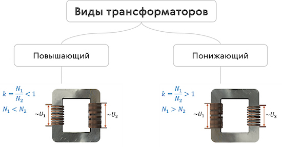 Принцип действия трансформатора для повышения напряжения