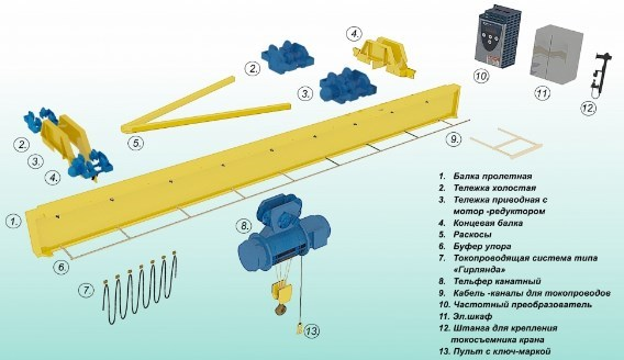 Описание, разновидности, принцип работы и области применения подвесного крана балки