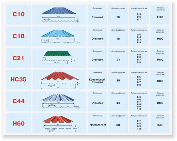 Размеры профлиста: назначение определённых видов профнастила, их маркировка, длина и ширина