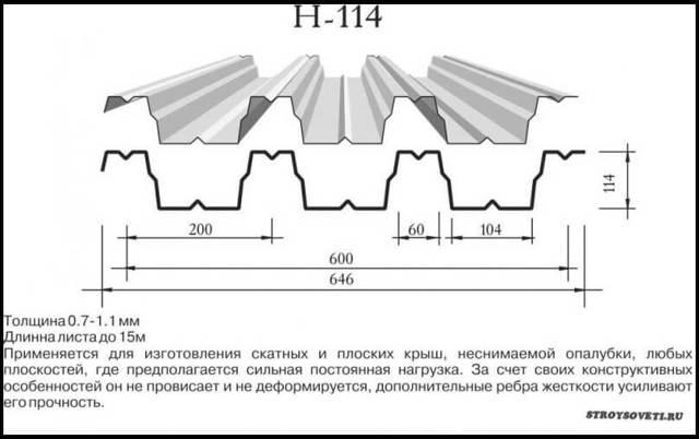 Вес профлиста: его важность для конструкции, таблица 1 м2