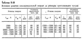 Сварка: виды электродов и стержней для сварки чугуна, основные сложности