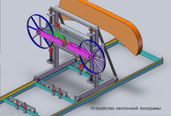 Самодельная дисковая мини-пилорама: особенности и рекомендации по изготовлению