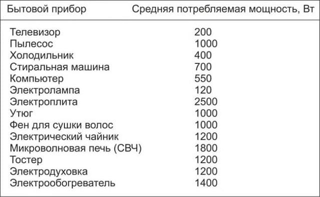 Расчт потребления электроэнергии за месяц