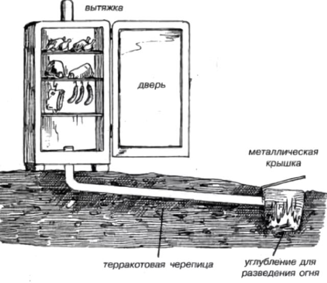 Коптильня холодного и горячего копчения своими руками: пошаговые инструкции по созданию