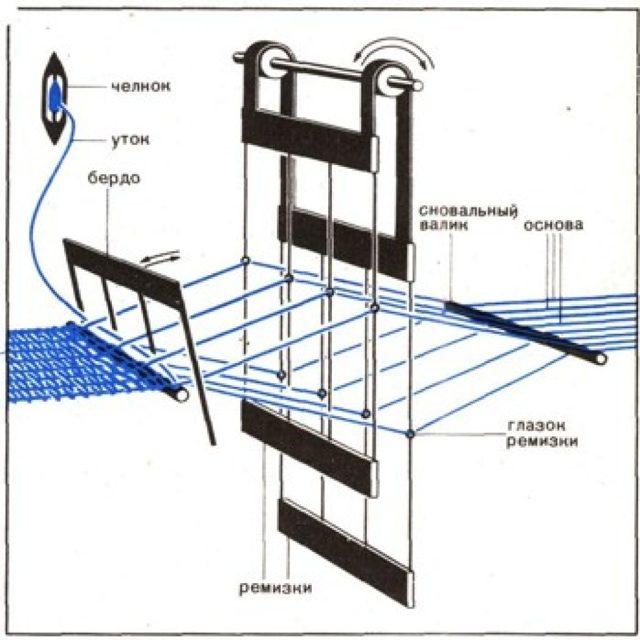 Прядильный станок своими руками: как сделать, как на нем работать