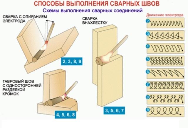 Особенности выбора сварочного аппарата для дома: виды, плюсы и минусы, критерии отбора