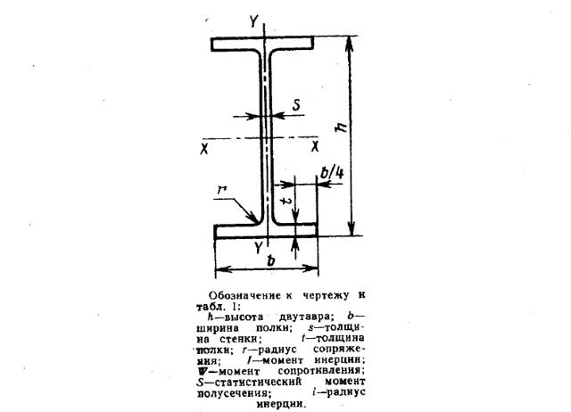 Двутавровые балки: требования ГОСТ при выборе металлоконструкций