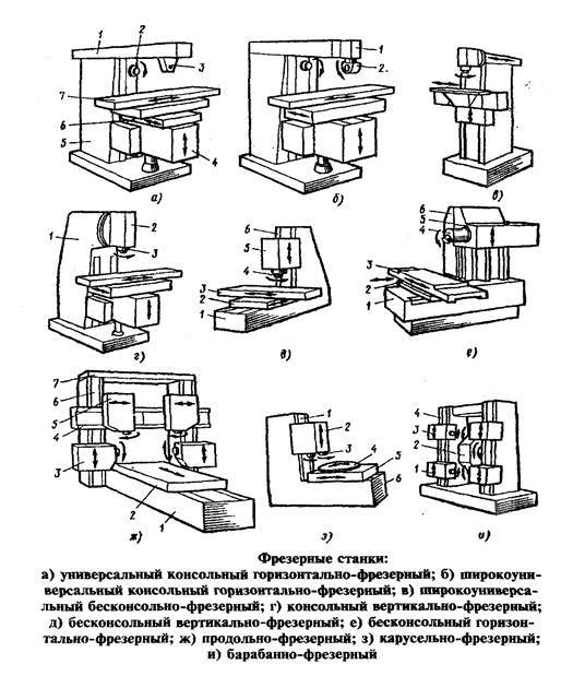 Фрезерный станок: принцип работы ЧПУ, технические характеристики, разновидности