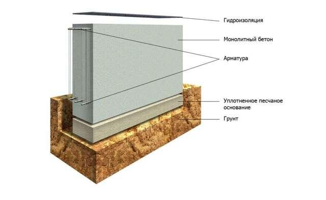 Арматура для фундамента: какую арматуру использовать для фундамента дома