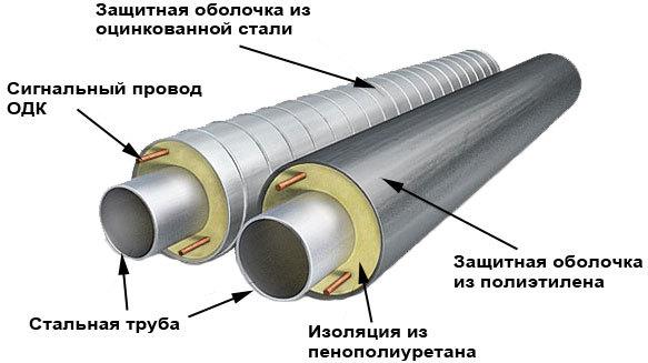 Области применения и особенности труб ППУ: строение, виды и маркировка, преимущества изоляции