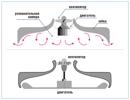 Надувной домкрат на основе воздушной подушки: разновидности, особенности, преимущества