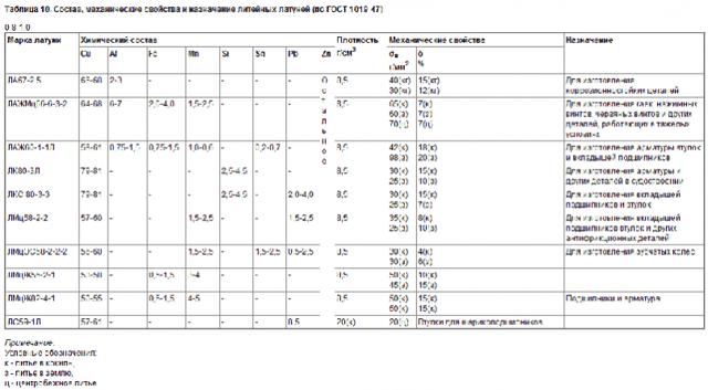 Характеристики и использование латуни, являющейся сплавом меди и цинка