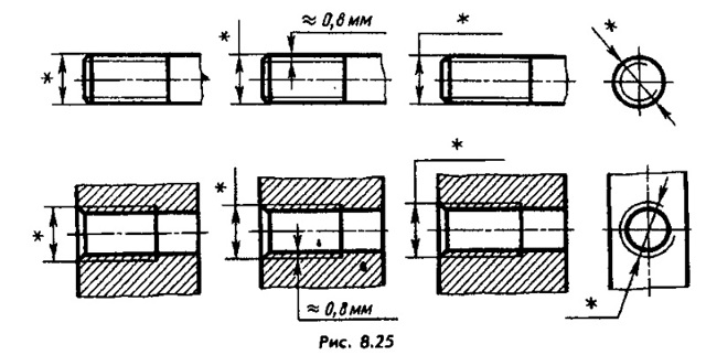 Виды резьбы: какой она бывает, особенности цилиндрического соединения и область применения