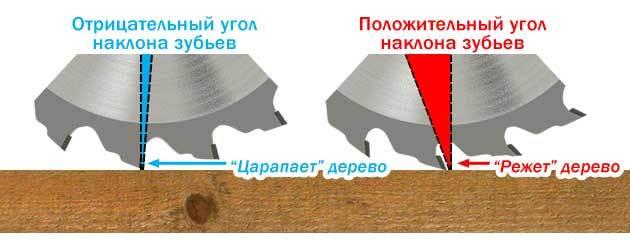Характеристика пильного диска по дереву для циркулярной пилы