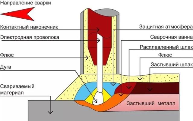 Применение сварочного флюса, принцип работы, классификация и процесс получения